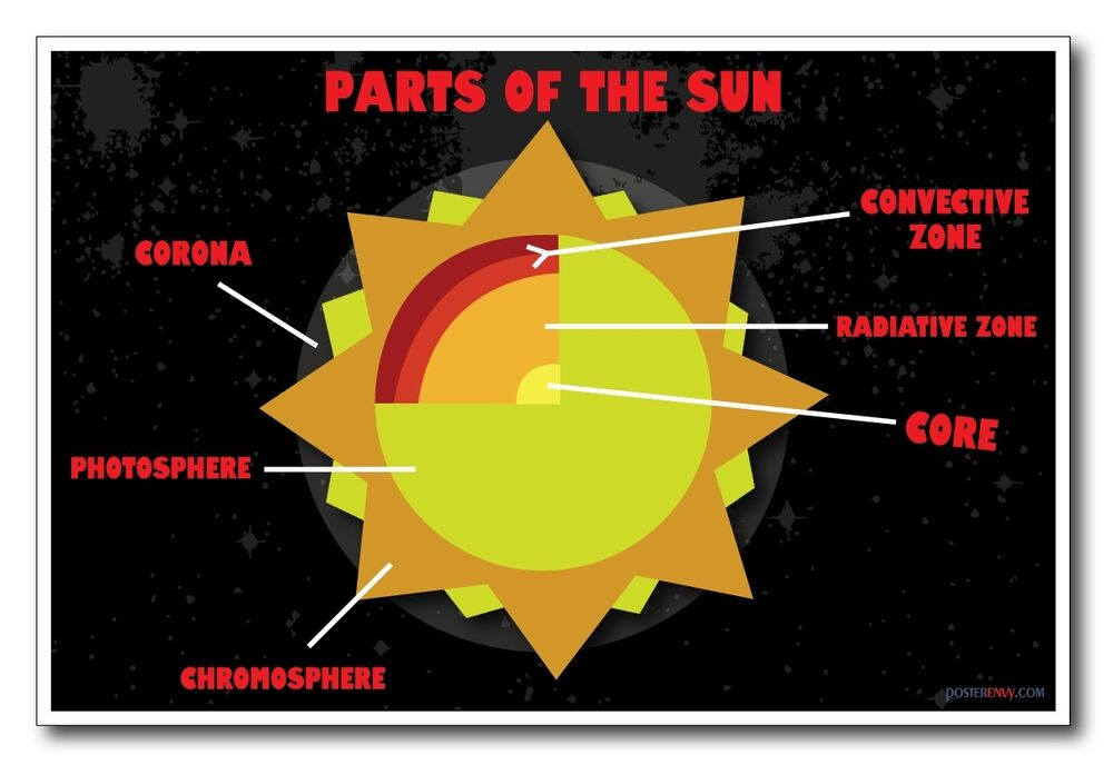 science in the news coursework sun Observations during the total solar eclipse may explain why the sun's  atmosphere is so organized despite arising from a tangled magnetic field.