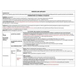 THE ONLY MBE (Multistage Bar Exam) NOTES/OUTLINES (study material) YOU NEED