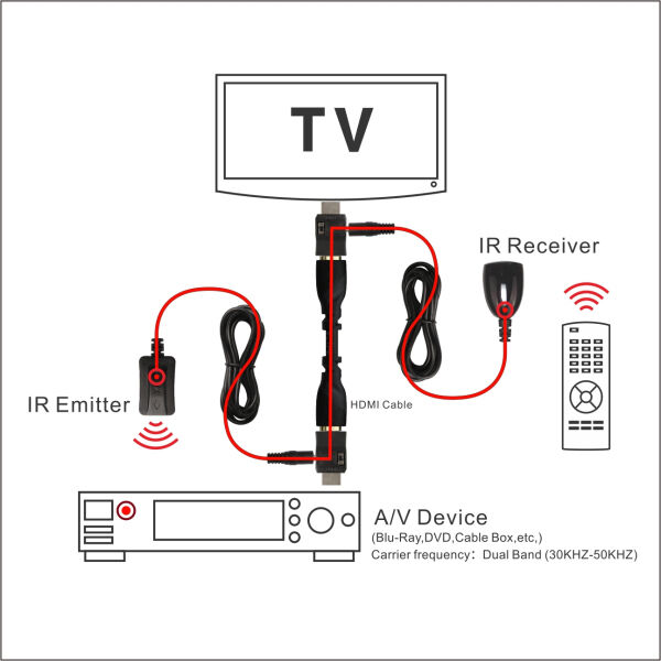 ir repater sender extender transmitter over hdmi cable 3d hdmi video audio 25m