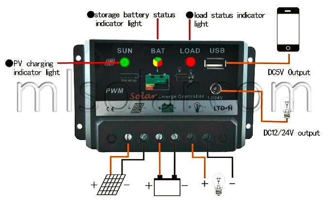 10a amp pv solar charge controller pwm w usb 12 volt solar. Black Bedroom Furniture Sets. Home Design Ideas