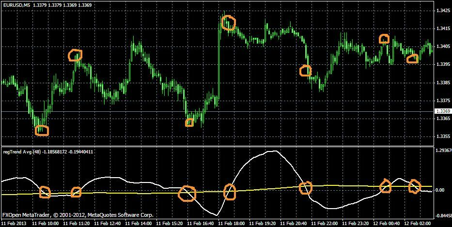 regTrend AVG indicator for MetaTrader 4, great for Forex trading, special offer | eBay