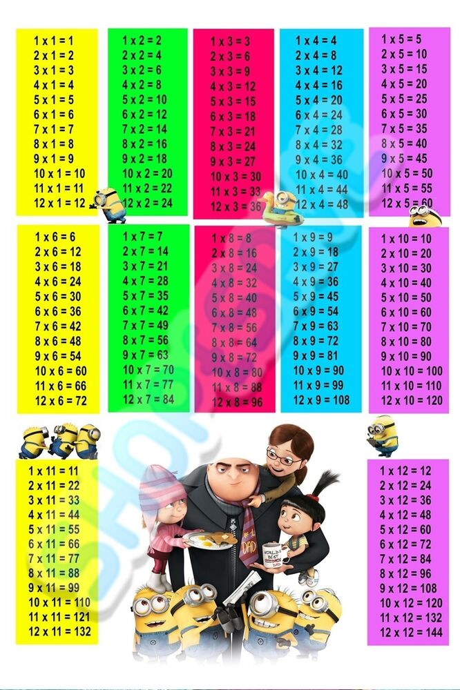 Despicable Me 2. Minions Times Tables Wall A4 or A3 Photo Wall Art ...