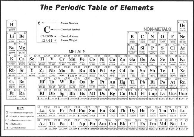 007 periodic table of the elements fabric chemical for 1 20 elements in periodic table