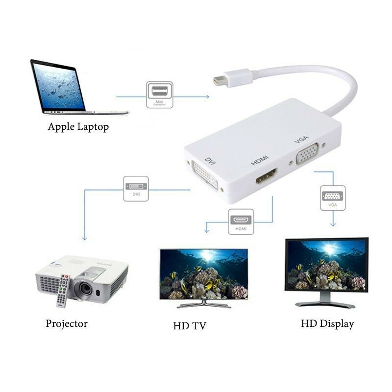Vga Adapter F R Macbook Air Adapter Lightning Ethernet Adapter Android Getview Apple Adapter For Europe: Thunderbolt Mini Display Port To HDMI VGA DVI Cable