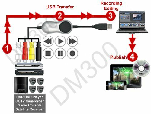 s l1000 composite bnc s video audio to usb converter ebay bnc to usb wiring diagram at mifinder.co