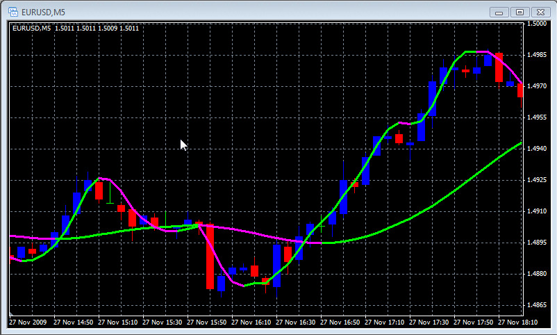 All forex indicator list