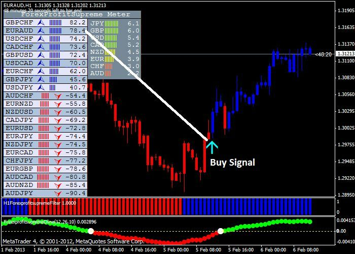 Forex systems for sale