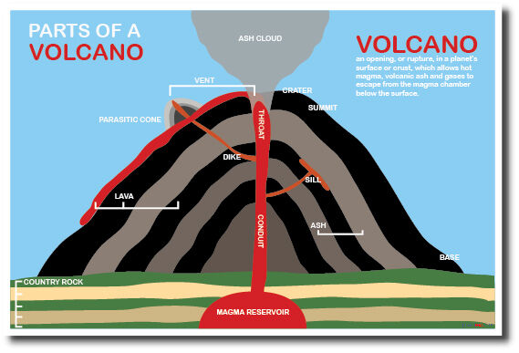 Parts of A Volcano - NEW Science Classroom Poster | eBay