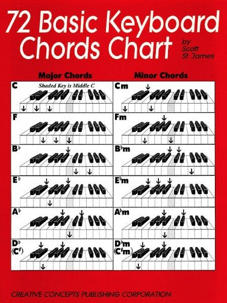 Good book for learning piano chords