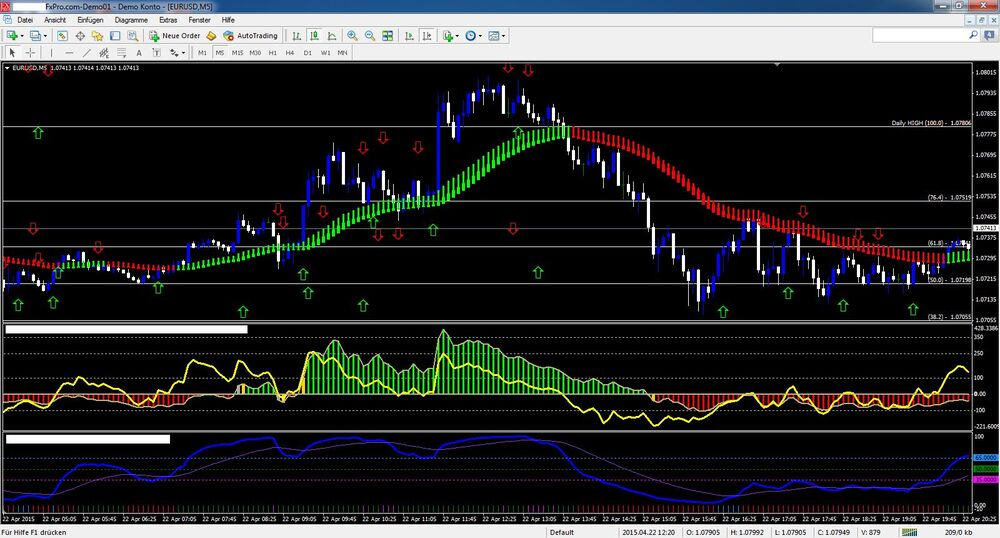 Forex Scalping Strategy Trading System MT4 Template M1 M5