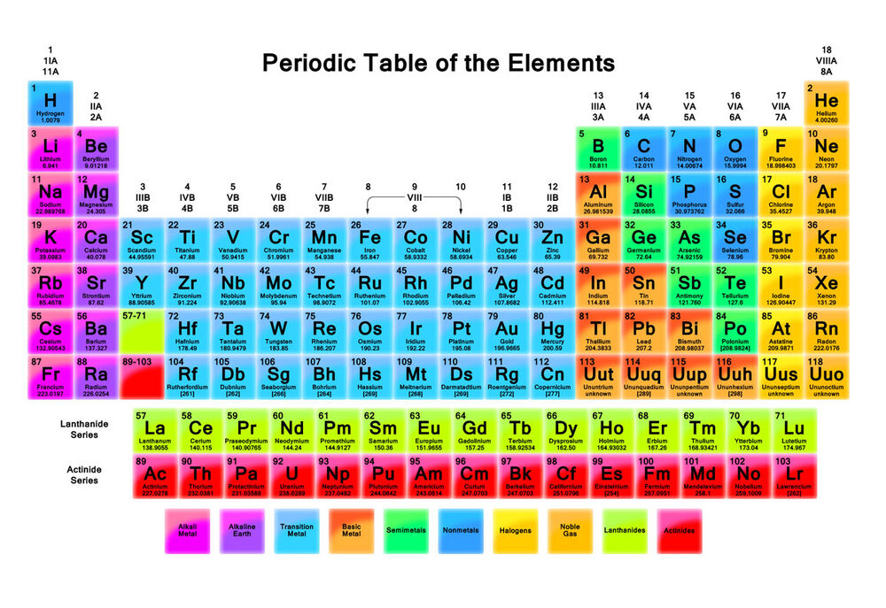 Periodic Table Chemistry Quality Retro Mouse Mat Pad
