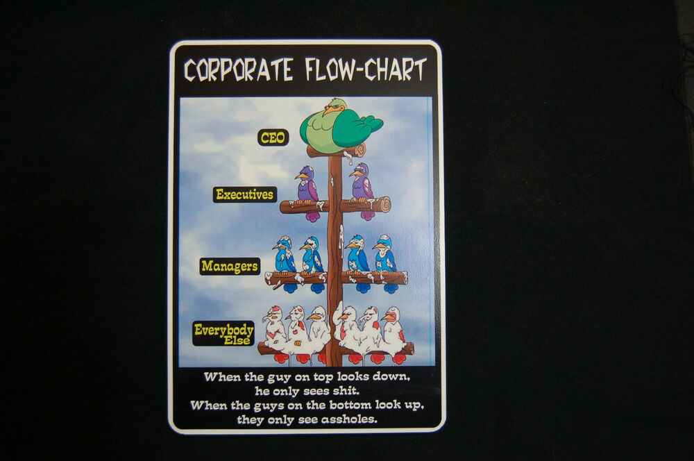 Corporate Flow Chart Home Business Office Project Management Sign