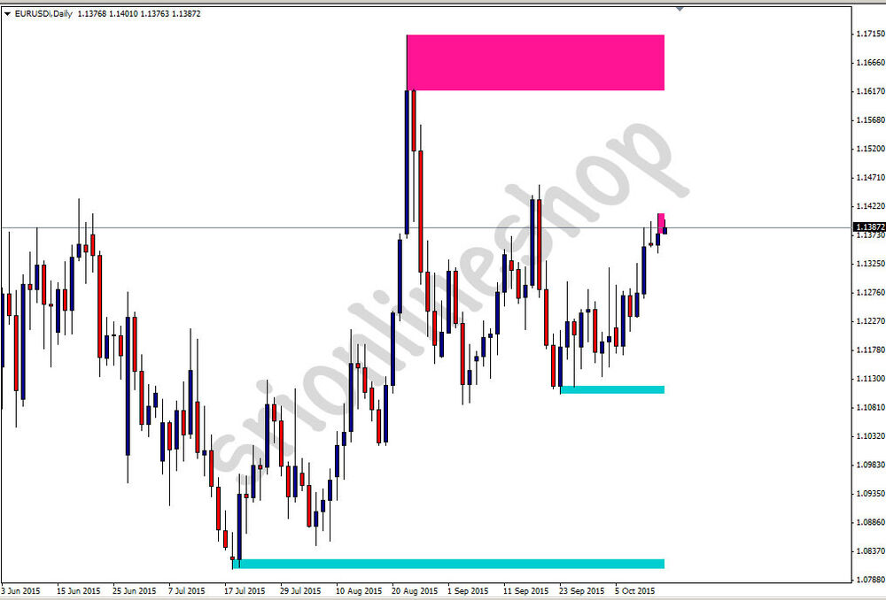 Support and resistance zones trading system forex