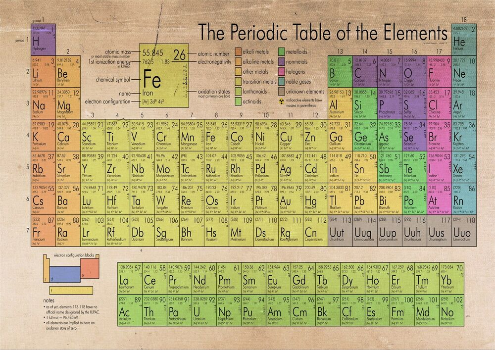 Periodic table poster ebay the periodic table of the elements poster print a0 a1 a2 a3 urtaz Choice Image