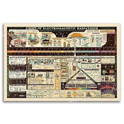 1944 Chart of Electromagnetic Radiations Vintage Science Poster - 16x24