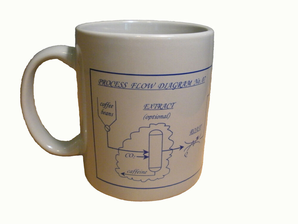 Unique Gift For Engineer Coffee Process Mug For Chemist