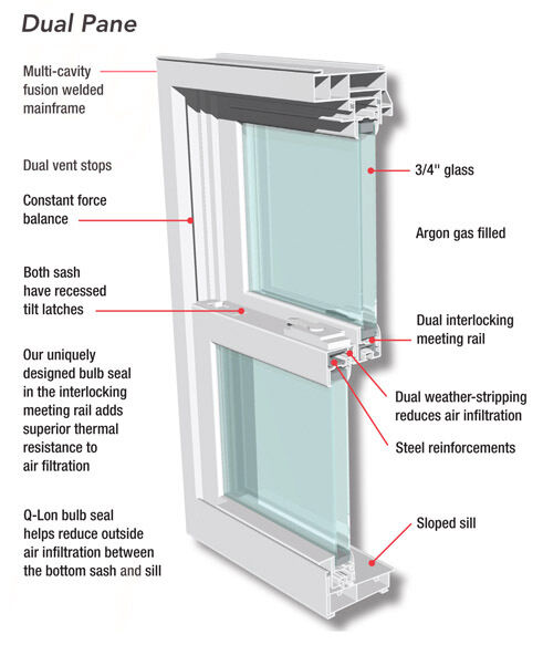 Replacement windows new energy efficient double hung vinyl for Double pane vinyl windows