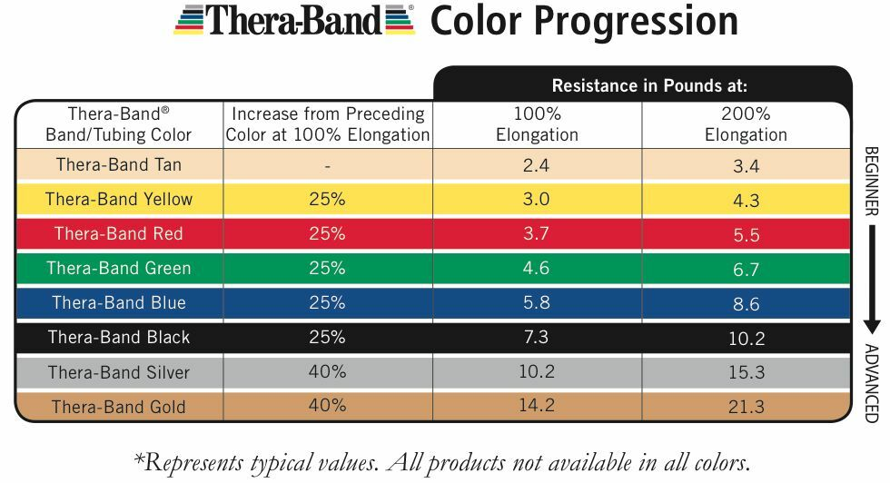 3 Thera-Band, Theraband Resistance Bands, 5 Feet Each ...