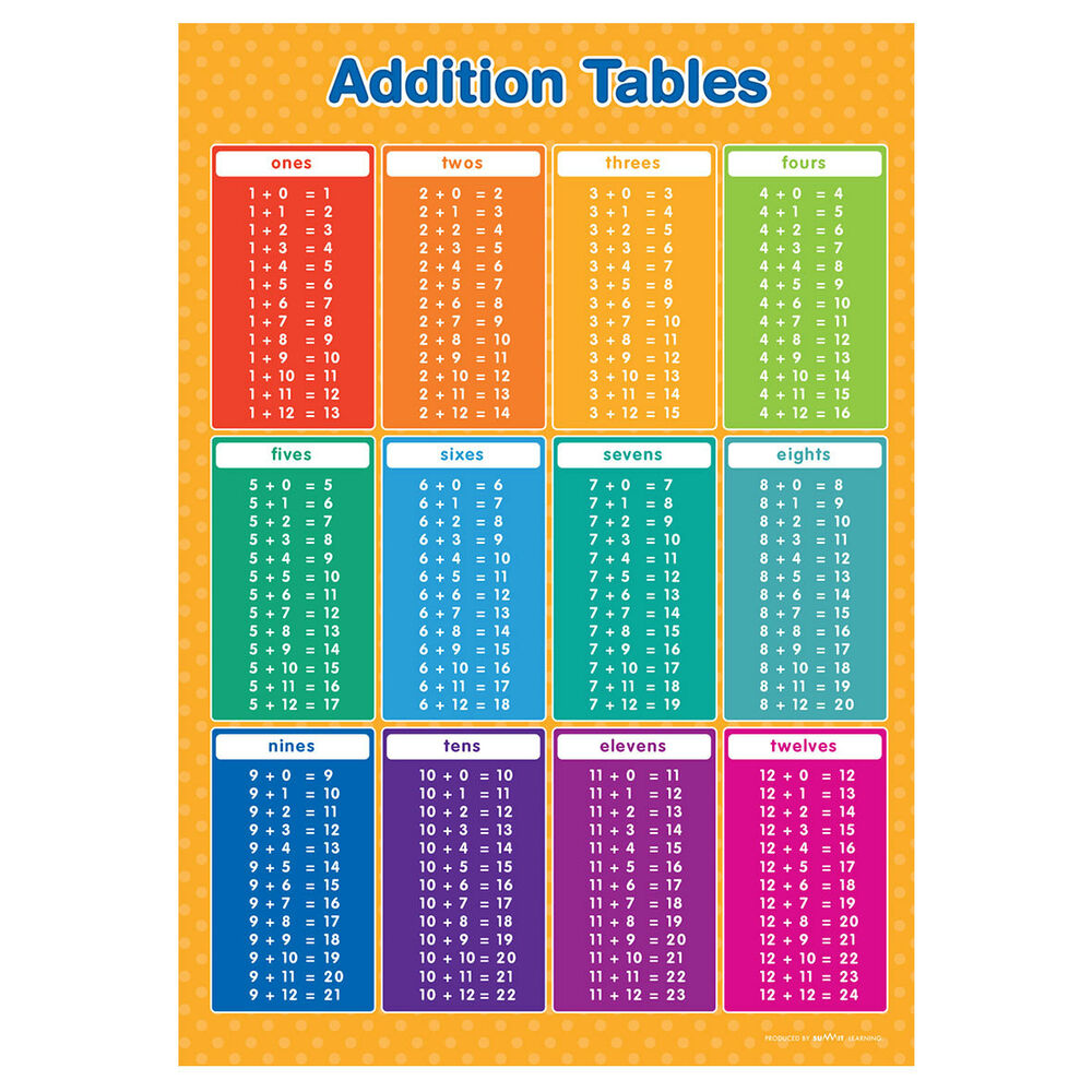 A2 addition tables 1 12 poster maths wall chart ebay for Exercice table