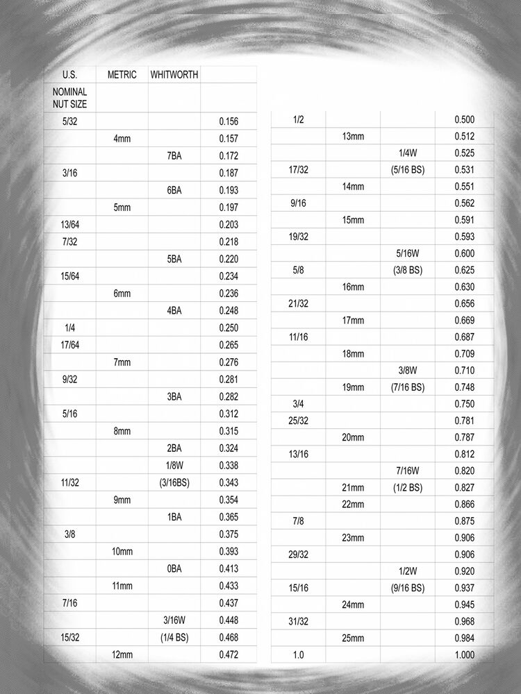 Us Metric Whitworth Wrench Size Chart With Decimal