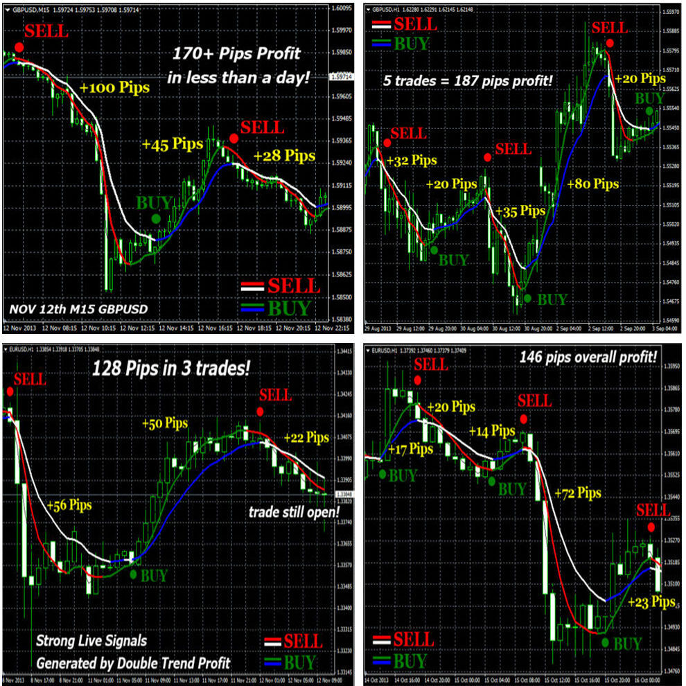 Best indicator for forex trading