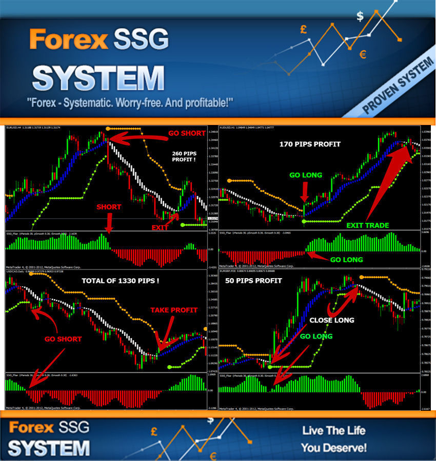 Trading Forex Online With Ultimate Swing Forex Strategy