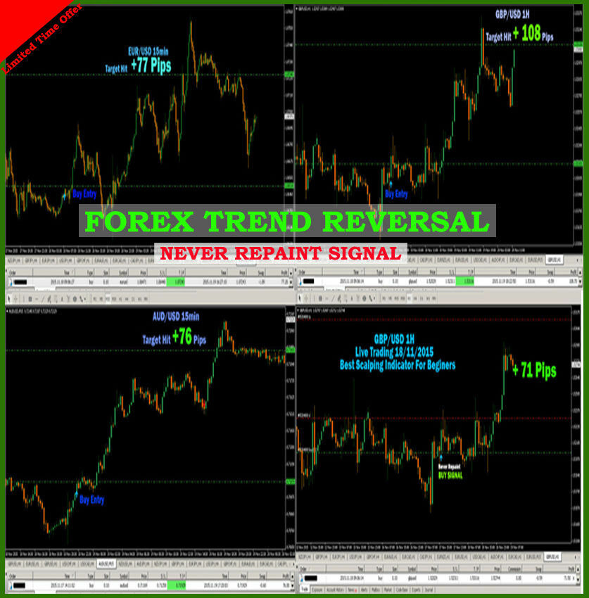 Best forex day trading strategy