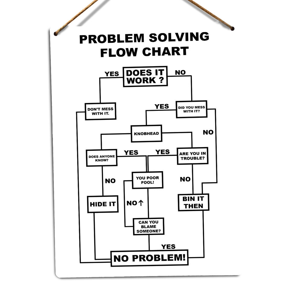 Flowchart examples for kids