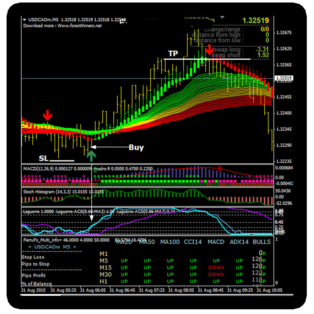 Forex strategist sr indicator