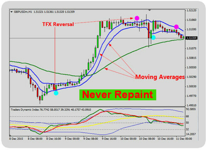 Pz point zero day trading forex system mt4