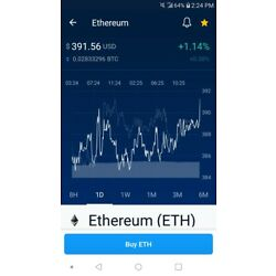 Kyпить 1 Ethereum (Eth) Coin * Directly To Wallet на еВаy.соm