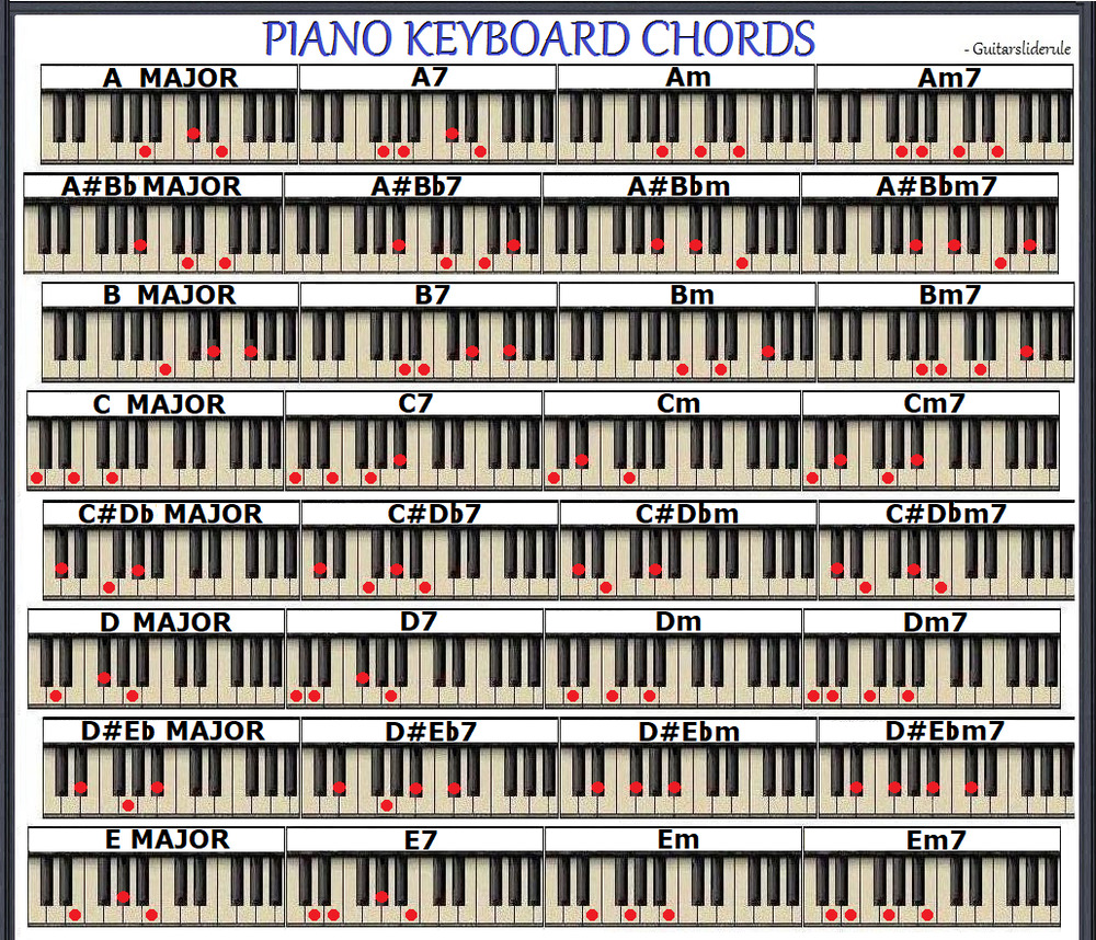 Piano Keyboard Chord Chart 96 Chords Small Chart Ebay