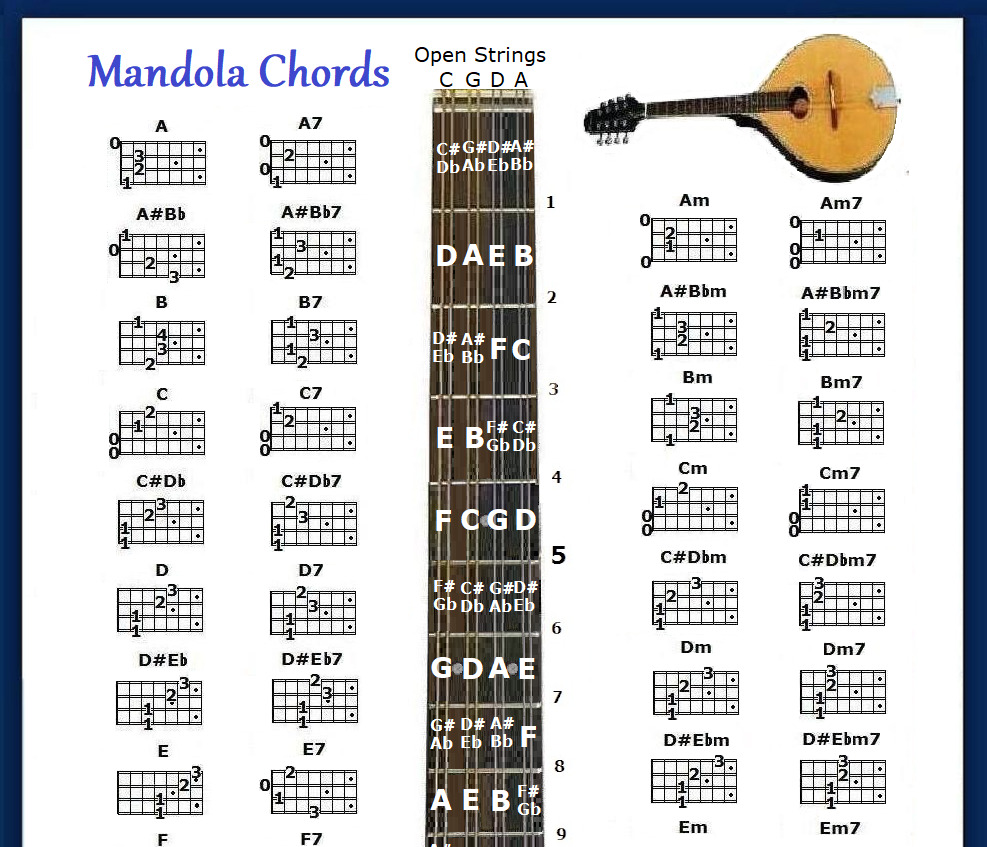 It's just a graphic of Revered Printable Mandolin Chord Chart