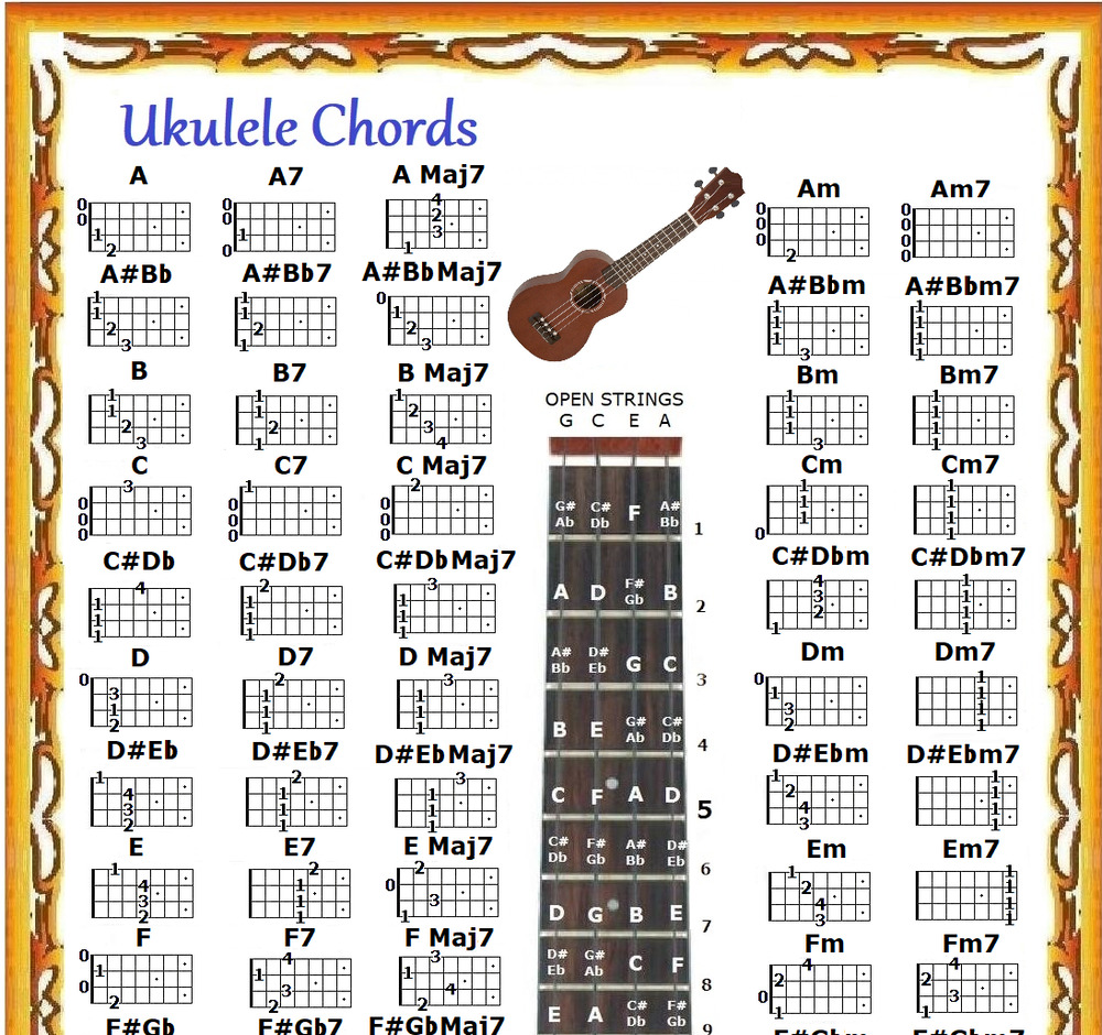 ukulele chords poster 13x19 with note locator 5 position logo uke ebay. Black Bedroom Furniture Sets. Home Design Ideas