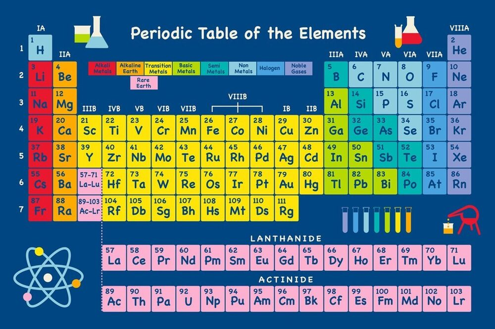 Periodic table of the elements fabric poster 20 x 13 for 1 20 elements in periodic table