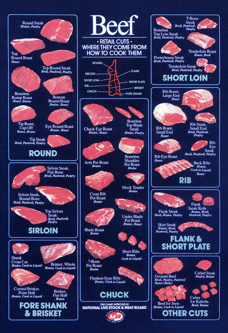 how to cut large beef cuts
