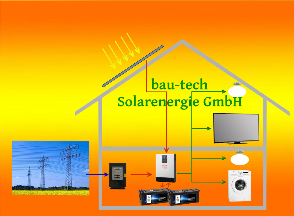 1000watt pv anlage solaranlage hybrid set mit akku. Black Bedroom Furniture Sets. Home Design Ideas