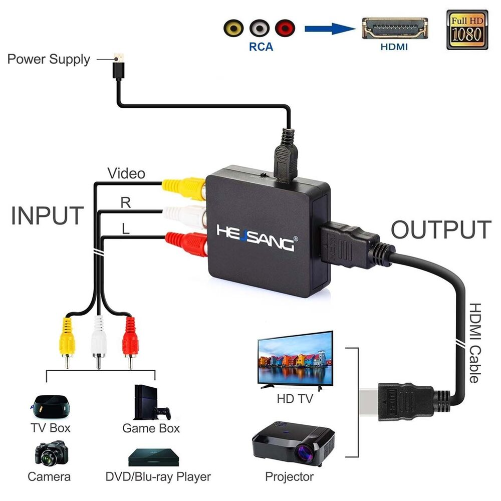 how to connect gamecube to hdmi