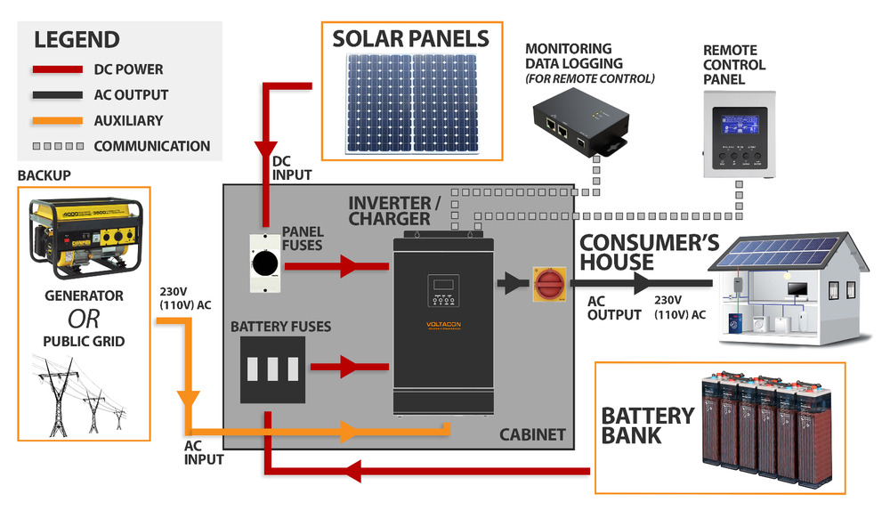 Solar Pv Systems Backup Power Ups Systems: 3kVA Solar Off Grid System. AGM Batteries, 24V/230V