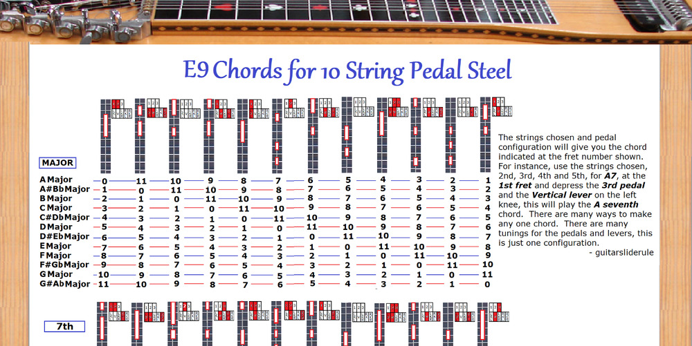 E9 Chord Poster For 10 String Pedal Steel Guitar 48 Chords X 12
