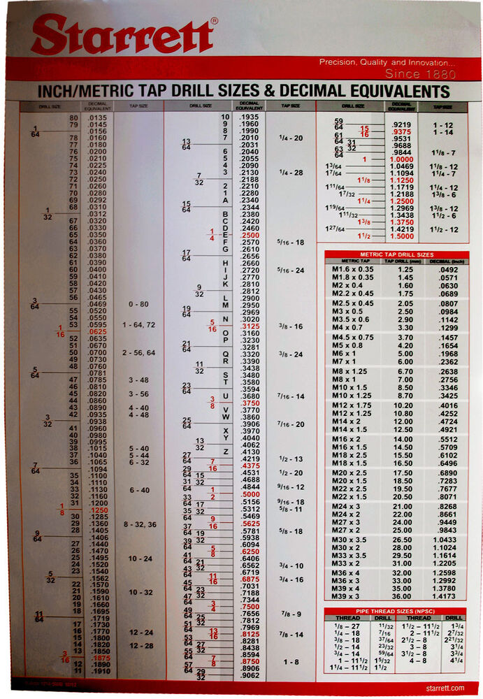 It's just a graphic of Declarative Printable Tap Drill Chart