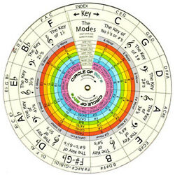 Kyпить -DIAL A NOTE • DIAL HARMONY • DIAL THEORY на еВаy.соm