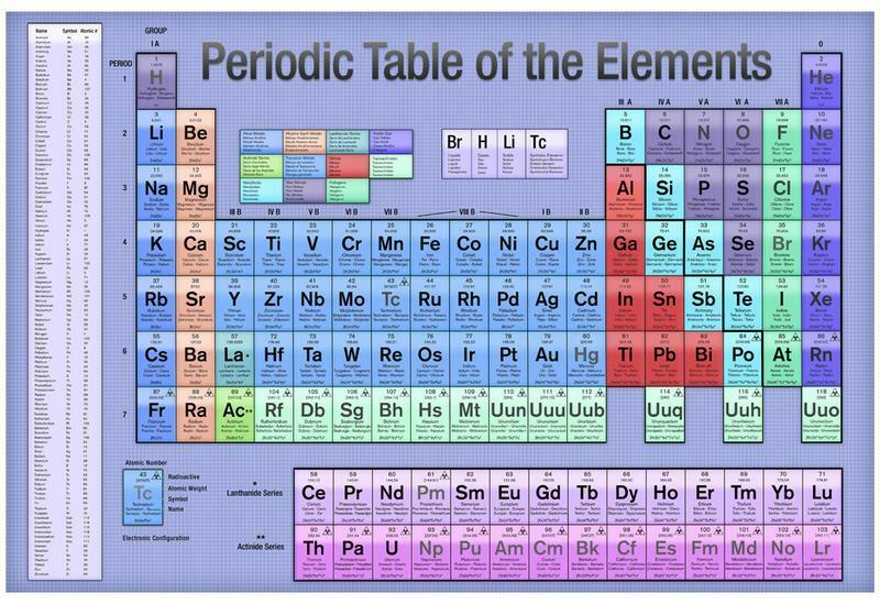Periodic table of the elements blue scientific chart for 11 20 elements on the periodic table