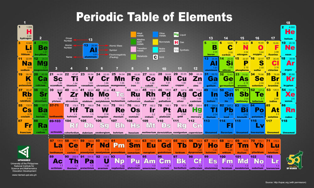 Periodic table poster ebay periodic table of the elements ptte01 giant poster art print a4 a3 a2 a1 science urtaz Images