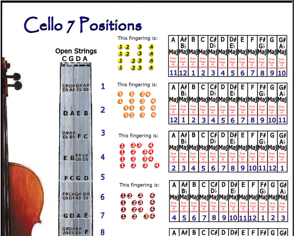 how to sell a cello