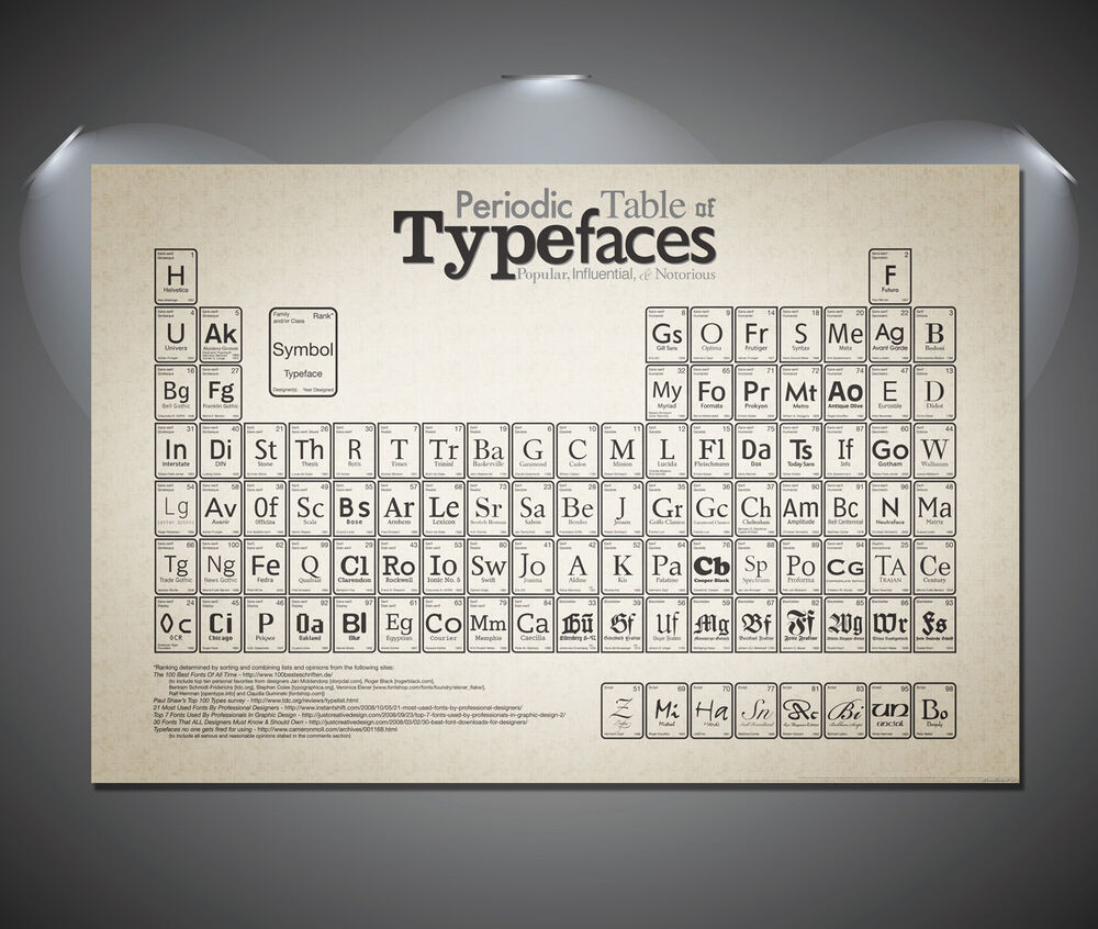 Periodic table of typefaces art deco poster a1 a2 a3 a4 sizes periodic table of typefaces art deco poster a1 a2 a3 a4 sizes ebay gamestrikefo Image collections