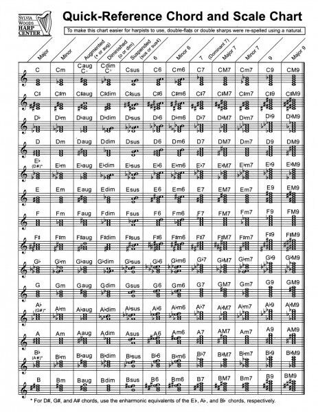 Quick Reference Chord And Scale Chart For Harp New 000121099