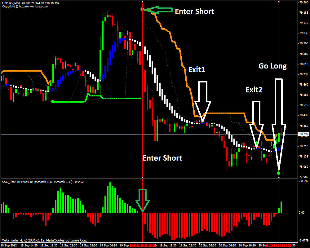 Forex trade assistant indicator