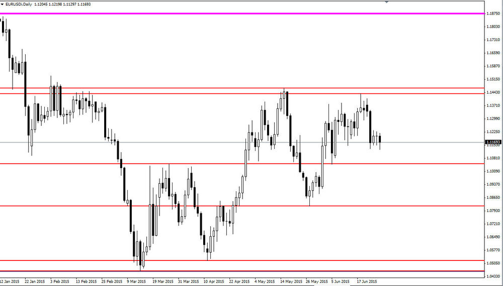 Forex Daily Support And Resistance Indicator How To Use Binary