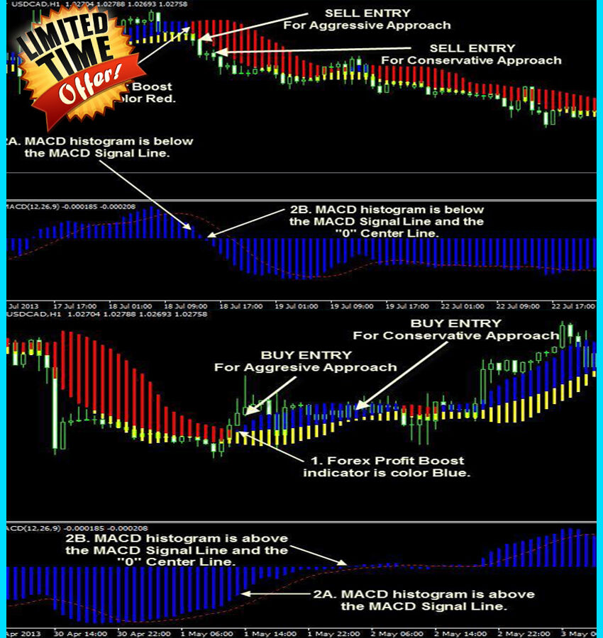 Magic scalping trading system